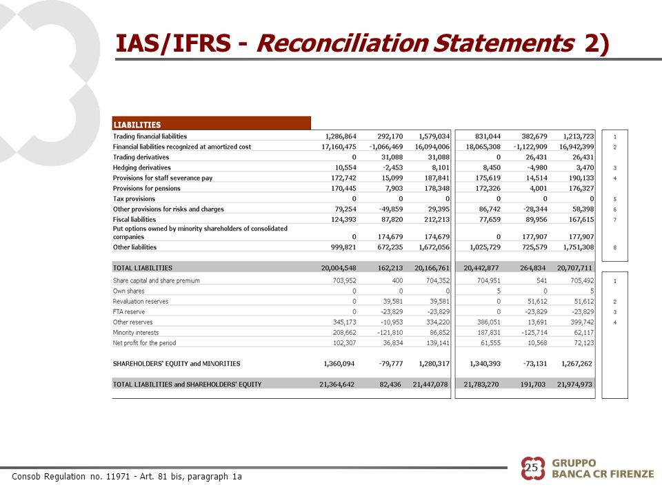 25 IAS/IFRS - Reconciliation Statements 2) Consob Regulation no. 11971 - Art. 81 bis, paragraph 1a