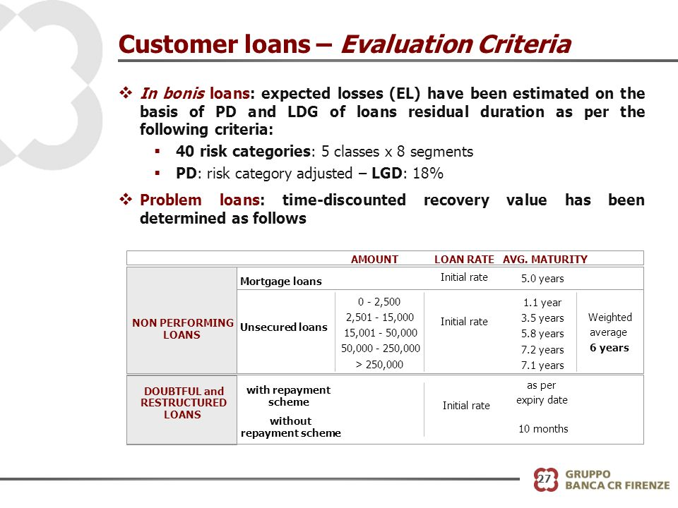 Customer loans – Evaluation Criteria v In bonis loans: expected losses (EL) have been estimated on the basis of PD and LDG of loans residual duration as per the following criteria: 40 risk categories: 5 classes x 8 segments PD: risk category adjusted – LGD: 18% v Problem loans: time-discounted recovery value has been determined as follows AMOUNTLOAN RATEAVG.
