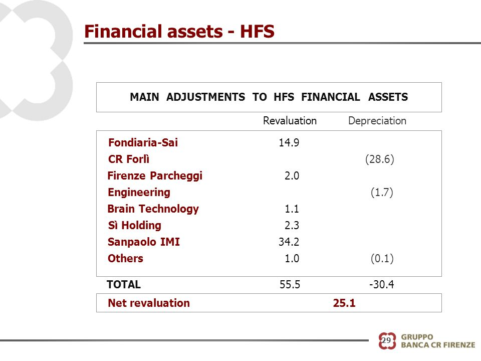 29 Financial assets - HFS MAIN ADJUSTMENTS TO HFS FINANCIAL ASSETS RevaluationDepreciation Fondiaria-Sai14.9 CR Forlì(28.6) Firenze Parcheggi2.0 Engineering(1.7) Brain Technology1.1 Sì Holding2.3 Sanpaolo IMI34.2 Others1.0(0.1) TOTAL55.5-30.4 Net revaluation25.1