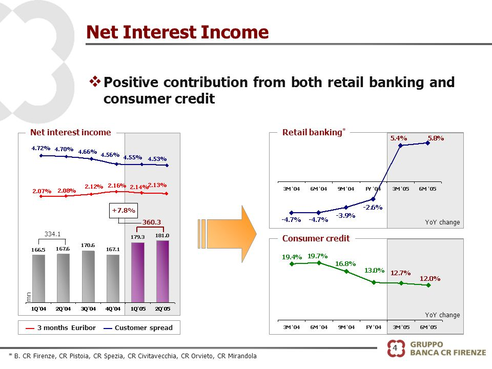 4 Net Interest Income v Positive contribution from both retail banking and consumer credit 360.3 334.1 +7.8% 3 months EuriborCustomer spread Net interest income mn Retail banking * Consumer credit YoY change * B.