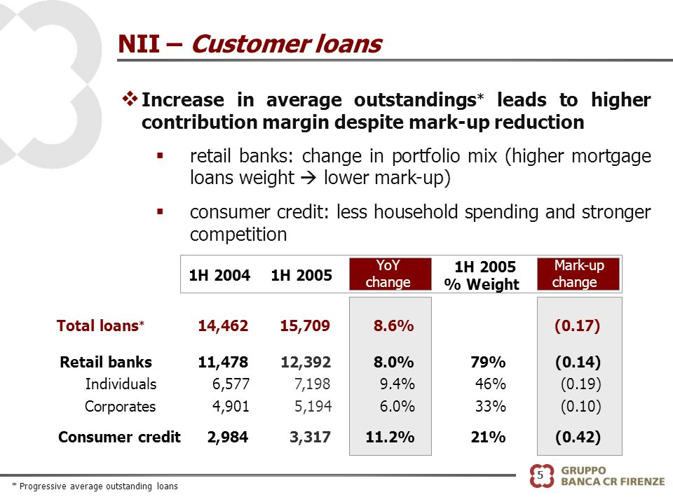 5 NII – Customer loans v Increase in average outstandings * leads to higher contribution margin despite mark-up reduction retail banks: change in portfolio mix (higher mortgage loans weight lower mark-up) consumer credit: less household spending and stronger competition YoY change Total loans * 14,462 15,709 8.6%(0.17) Retail banks11,47812,392 8.0%79%(0.14) Individuals6,577 7,198 9.4%46%(0.19) Corporates4,901 5,194 6.0%33%(0.10) Consumer credit2,984 3,317 11.2%21%(0.42) 1H 20041H 2005 % Weight Mark-up change * Progressive average outstanding loans