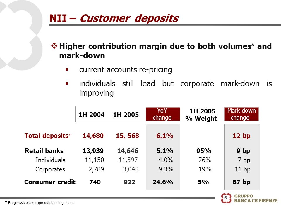 6 NII – Customer deposits v Higher contribution margin due to both volumes * and mark-down current accounts re-pricing individuals still lead but corporate mark-down is improving YoY change Total deposits * 14,680 15, 568 6.1%12 bp Retail banks13,93914,646 5.1%95%9 bp Individuals11,150 11,5974.0%76%7 bp Corporates2,789 3,048 9.3%19%11 bp Consumer credit740 922 24.6%5%87 bp 1H 20041H 2005 % Weight Mark-down change * Progressive average outstanding loans