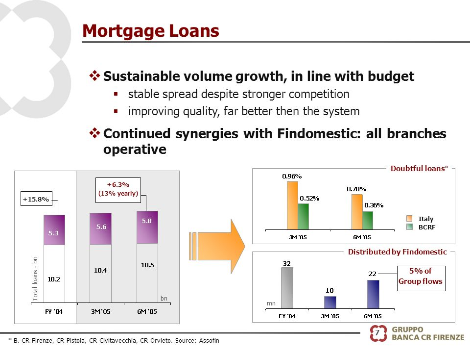 7 Mortgage Loans v Sustainable volume growth, in line with budget stable spread despite stronger competition improving quality, far better then the system v Continued synergies with Findomestic: all branches operative BCRF Italy Doubtful loans * Distributed by Findomestic 5% of Group flows mn Total loans - bn +6.3% (13% yearly) +15.8% bn * B.