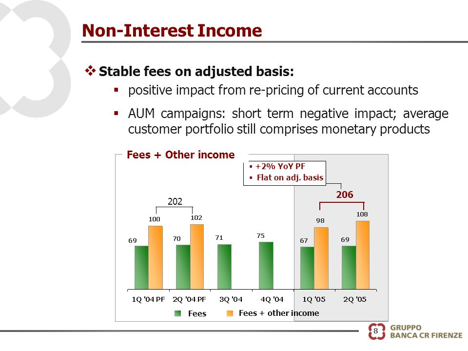 8 Non-Interest Income v Stable fees on adjusted basis: positive impact from re-pricing of current accounts AUM campaigns: short term negative impact; average customer portfolio still comprises monetary products 206 Fees Fees + other income 202 +2% YoY PF Flat on adj.