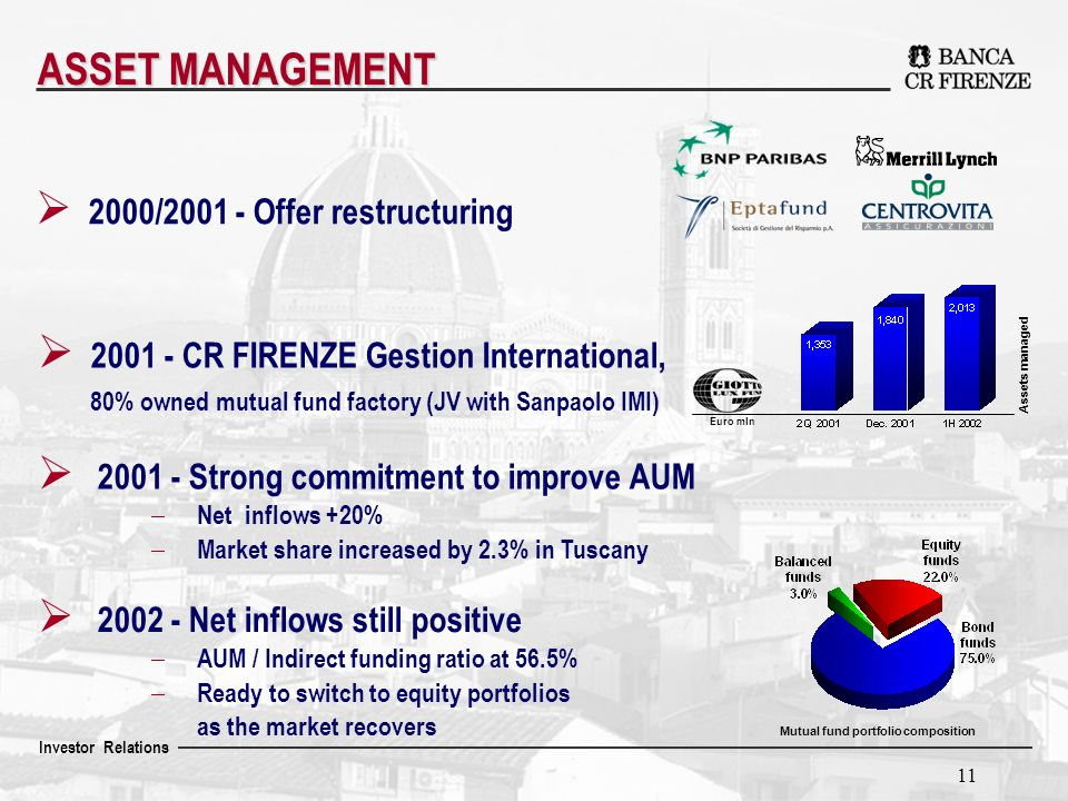 Investor Relations 11 2000/2001 - Offer restructuring 2001 - CR FIRENZE Gestion International, 80% owned mutual fund factory (JV with Sanpaolo IMI) 2001 - Strong commitment to improve AUM Net inflows +20% Market share increased by 2.3% in Tuscany Euro mln Assets managed Mutual fund portfolio composition ASSET MANAGEMENT 2002 - Net inflows still positive AUM / Indirect funding ratio at 56.5% Ready to switch to equity portfolios as the market recovers