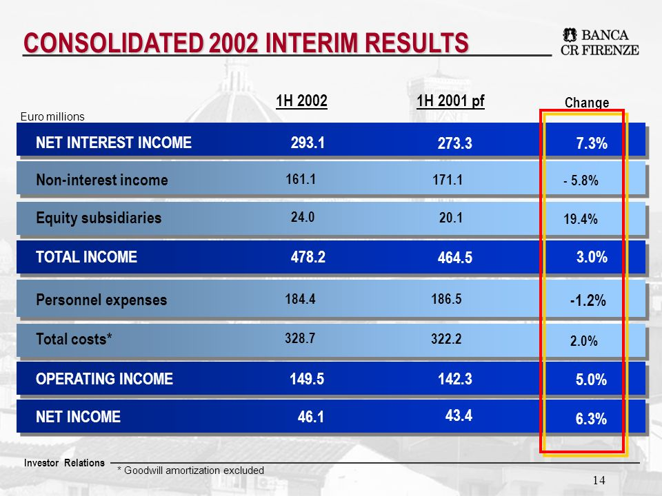 Investor Relations 14 CONSOLIDATED 2002 INTERIM RESULTS Euro millions NET INTEREST INCOME Non-interest income Equity subsidiaries TOTAL INCOME OPERATING INCOME NET INCOME Total costs* Personnel expenses 1H 2001 pf 273.3 171.1 20.1 464.5 142.3 43.4 322.2 186.5 1H 2002 293.1 161.1 24.0 478.2 149.5 46.1 328.7 184.4 Change 7.3% - 5.8% 19.4% 3.0% 5.0% 6.3% 2.0% -1.2% * Goodwill amortization excluded