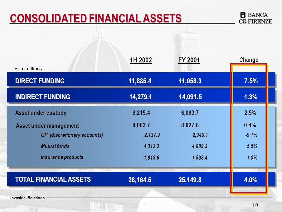 Investor Relations 10 CONSOLIDATED FINANCIAL ASSETS Change DIRECT FUNDING INDIRECT FUNDING Asset under custody TOTAL FINANCIAL ASSETS Asset under management GP (discretionary accounts) Mutual funds Insurance products 7.5% 1.3% 2.5% 0.4% -9.1% 5.5% 1.0% 4.0% Euro millions FY 2001 11,058.3 14,091.5 6,063.7 2,340.1 8,027.8 4,089.3 1,598.4 25,149.8 1H 2002 11,885.4 14,279.1 6,215.4 2,137.9 8,063.7 4,312.2 1,613.6 26,164.5