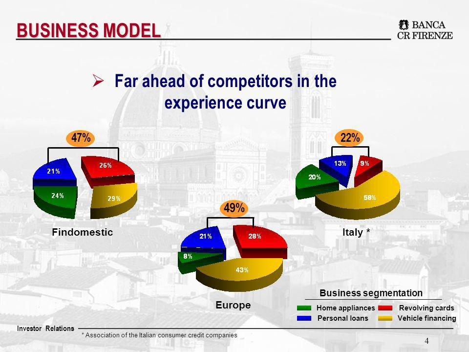 Investor Relations 4 * Association of the Italian consumer credit companies Business segmentation Personal loans Home appliances Vehicle financing Revolving cards FindomesticItaly * Far ahead of competitors in the experience curve BUSINESS MODEL 47% 22% 49% Europe