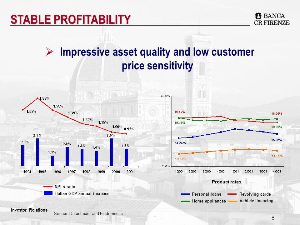Investor Relations 6 Source: Datastream and Findomestic NPLs ratio Italian GDP annual increase STABLE PROFITABILITY Impressive asset quality and low customer price sensitivity Home appliances Personal loansRevolving cards Vehicle financing Product rates