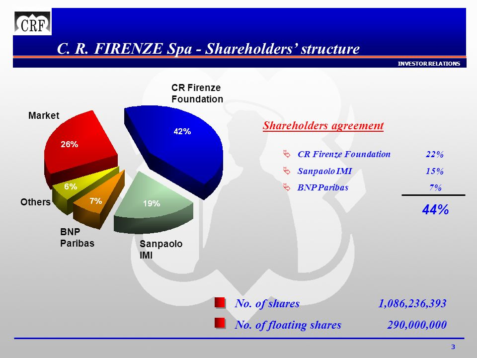 INVESTOR RELATIONS 3 C. R. FIRENZE Spa - Shareholders structure CR Firenze Foundation Market Others BNP Paribas Sanpaolo IMI No. of shares1,086,236,39