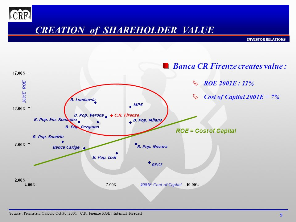 INVESTOR RELATIONS 5 CREATION of SHAREHOLDER VALUE B.