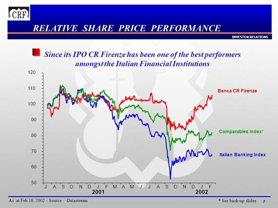 INVESTOR RELATIONS 7 RELATIVE SHARE PRICE PERFORMANCE * See back-up slides As at Feb.16, 2002 - Source : Datastream Since its IPO CR Firenze has been one of the best performers amongst the Italian Financial Institutions Banca CR Firenze Comparables Index* Italian Banking Index JASONDJFMAMJJASONDJF 50 60 70 80 90 100 110 120 20012002