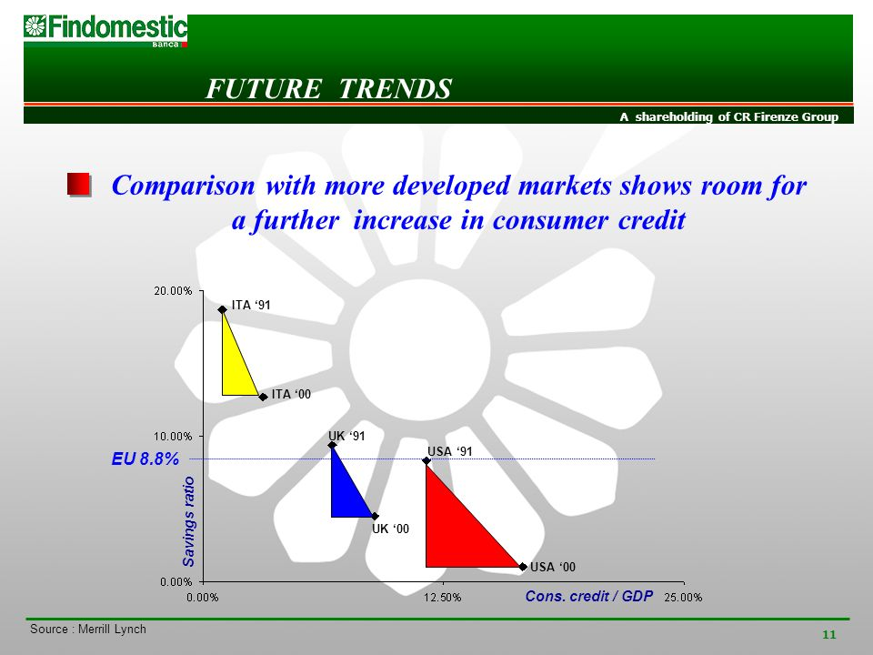 INVESTOR RELATIONS A shareholding of CR Firenze Group 11 Comparison with more developed markets shows room for a further increase in consumer credit FUTURE TRENDS ITA 91 ITA 00 UK 91 USA 91 USA 00 Savings ratio Cons.