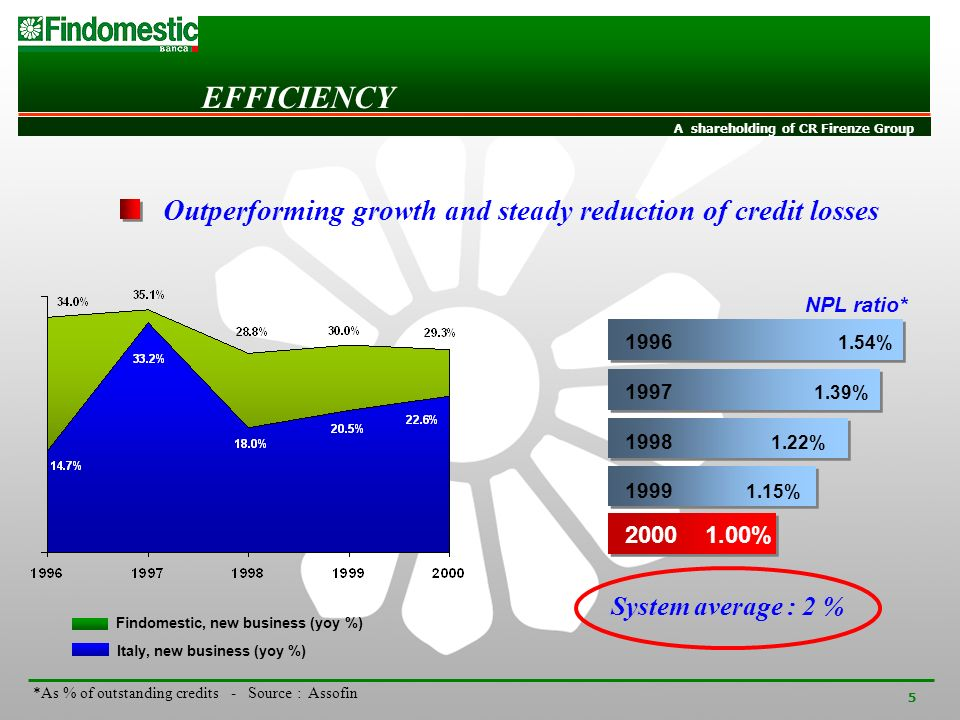INVESTOR RELATIONS A shareholding of CR Firenze Group 5 *As % of outstanding credits - Source : Assofin Outperforming growth and steady reduction of credit losses Italy, new business (yoy %) Findomestic, new business (yoy %) 1997 1.39% 1998 1.22% 1999 1.15% 2000 1.00% NPL ratio* 1996 1.54% System average : 2 % EFFICIENCY