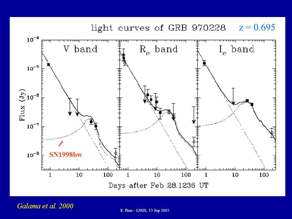 E. Pian – LNGS, 13 Sep 2005 z = 0.695 Galama et al. 2000 SN1998bw