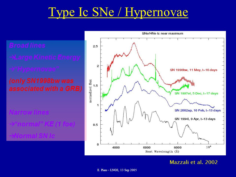 E. Pian – LNGS, 13 Sep 2005 Type Ic SNe / Hypernovae Broad lines Large Kinetic Energy Hypernovae (only SN1998bw was associated with a GRB) Narrow line
