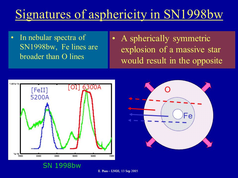 E. Pian – LNGS, 13 Sep 2005 Signatures of asphericity in SN1998bw In nebular spectra of SN1998bw, Fe lines are broader than O lines A spherically symm