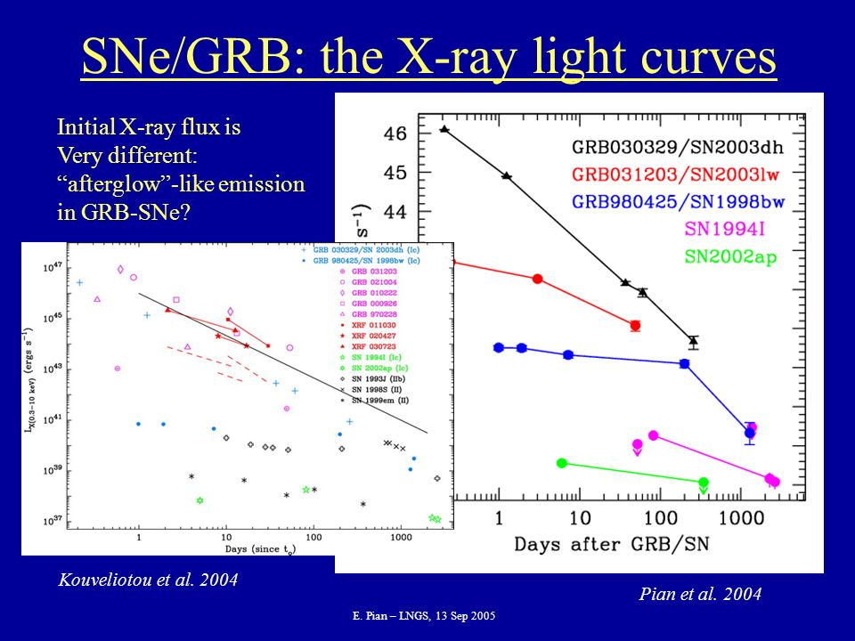 E. Pian – LNGS, 13 Sep 2005 SNe/GRB: the X-ray light curves Initial X-ray flux is Very different: afterglow-like emission in GRB-SNe? Kouveliotou et a