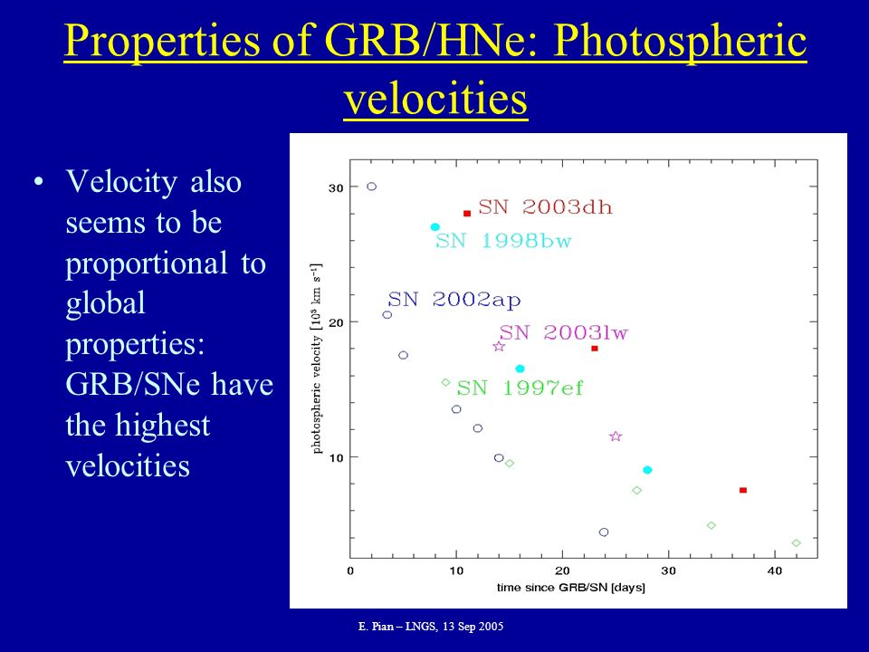 Properties of GRB/HNe: Photospheric velocities Velocity also seems to be proportional to global properties: GRB/SNe have the highest velocities