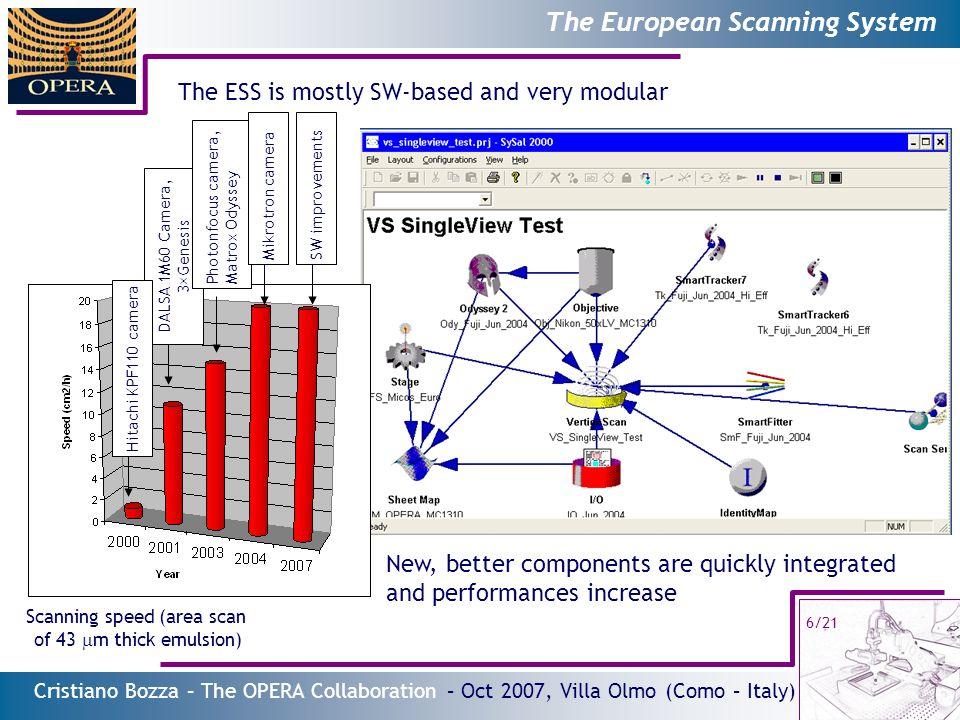 Cristiano Bozza – The OPERA Collaboration – Oct 2007, Villa Olmo (Como – Italy) 17/21 Data quality and analysis capabilities Residuals of tracks w.r.t.