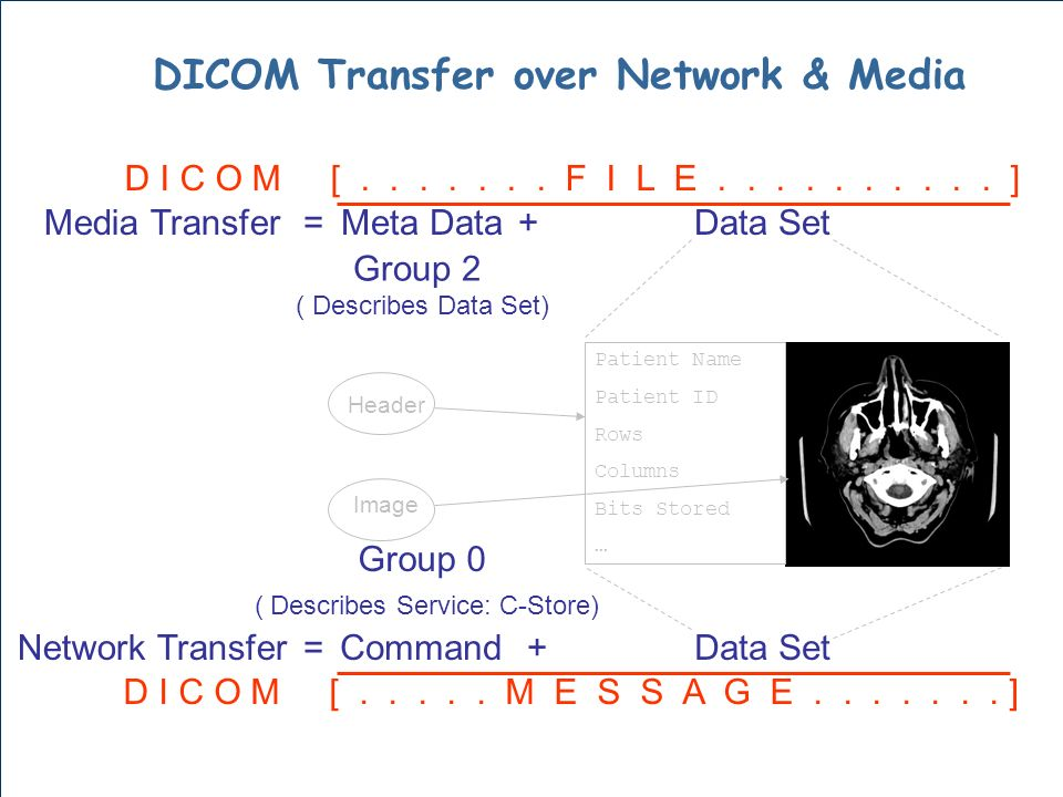 Command Patient Name Patient ID Rows Columns Bits Stored … Network Transfer Data Set= + Meta Data+Media Transfer Data Set= Group 0 ( Describes Service: C-Store) Group 2 ( Describes Data Set) D I C O M [.......