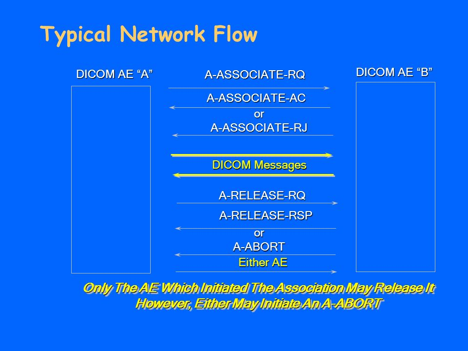 Typical Network Flow DICOM AE A DICOM AE B A-ASSOCIATE-RQ A-ASSOCIATE-AC A-RELEASE-RSP A-RELEASE-RQ Only The AE Which Initiated The Association May Release It However, Either May Initiate An A-ABORT Only The AE Which Initiated The Association May Release It However, Either May Initiate An A-ABORT orA-ASSOCIATE-RJ DICOM Messages orA-ABORT Either AE