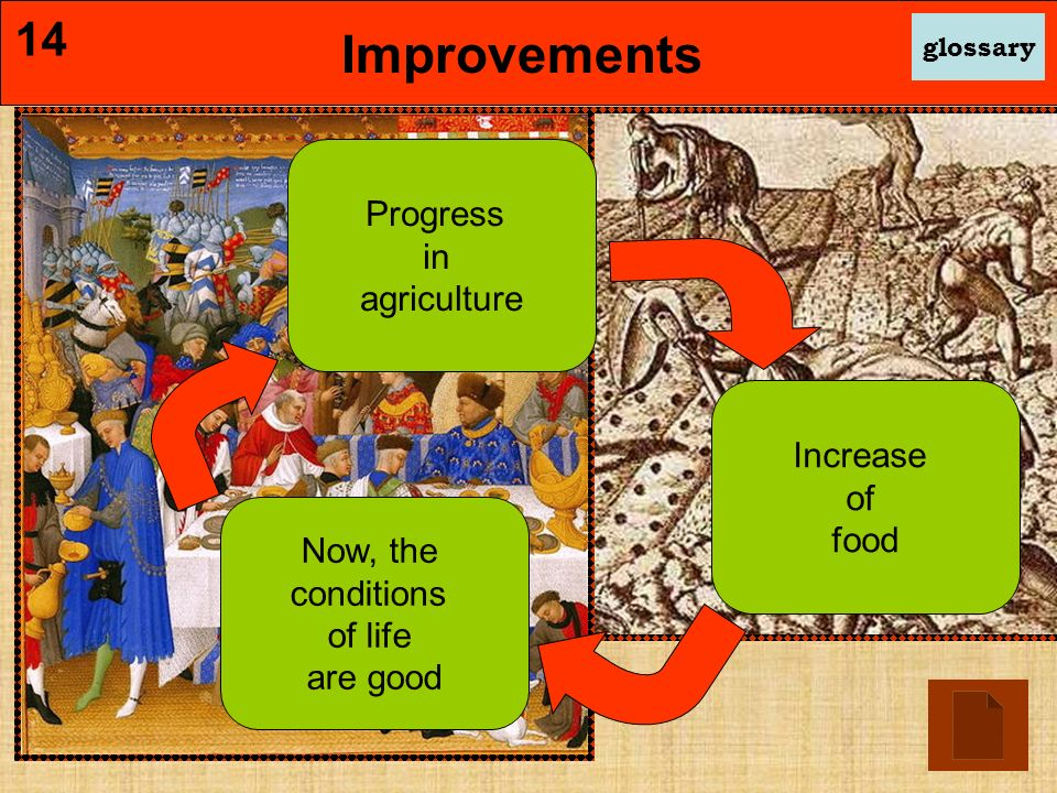 Progress in agriculture Increase of food Now, the conditions of life are good Improvements glossary 14