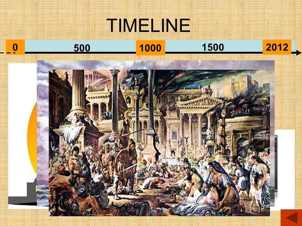 TIMELINE 0 1000500 15002012