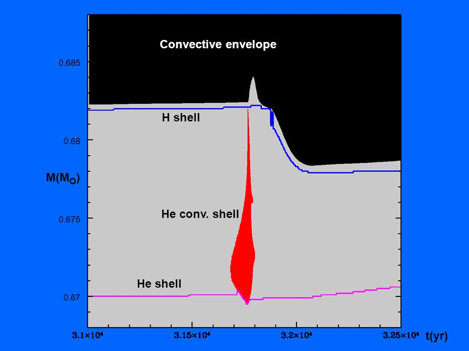 Convective envelope He shell H shell t(yr) M(M O ) He conv. shell