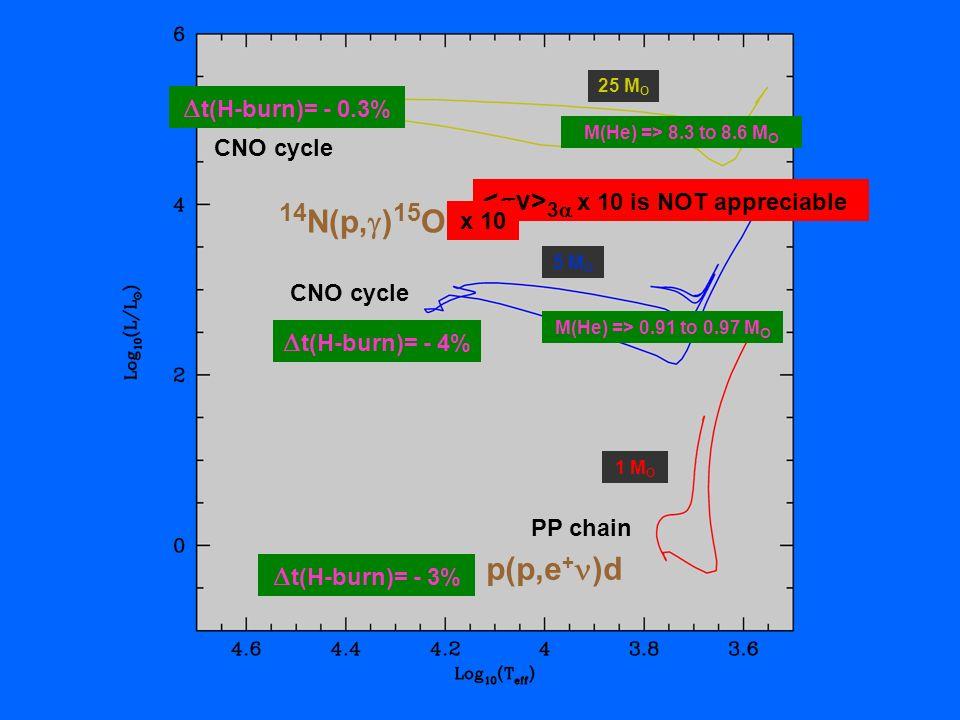 25 M O 5 M O 1 M O PP chain CNO cycle 14 N(p, ) 15 O p(p,e + )d t(H-burn)= - 0.3% t(H-burn)= - 4% M(He) => 0.91 to 0.97 M O M(He) => 8.3 to 8.6 M O 3
