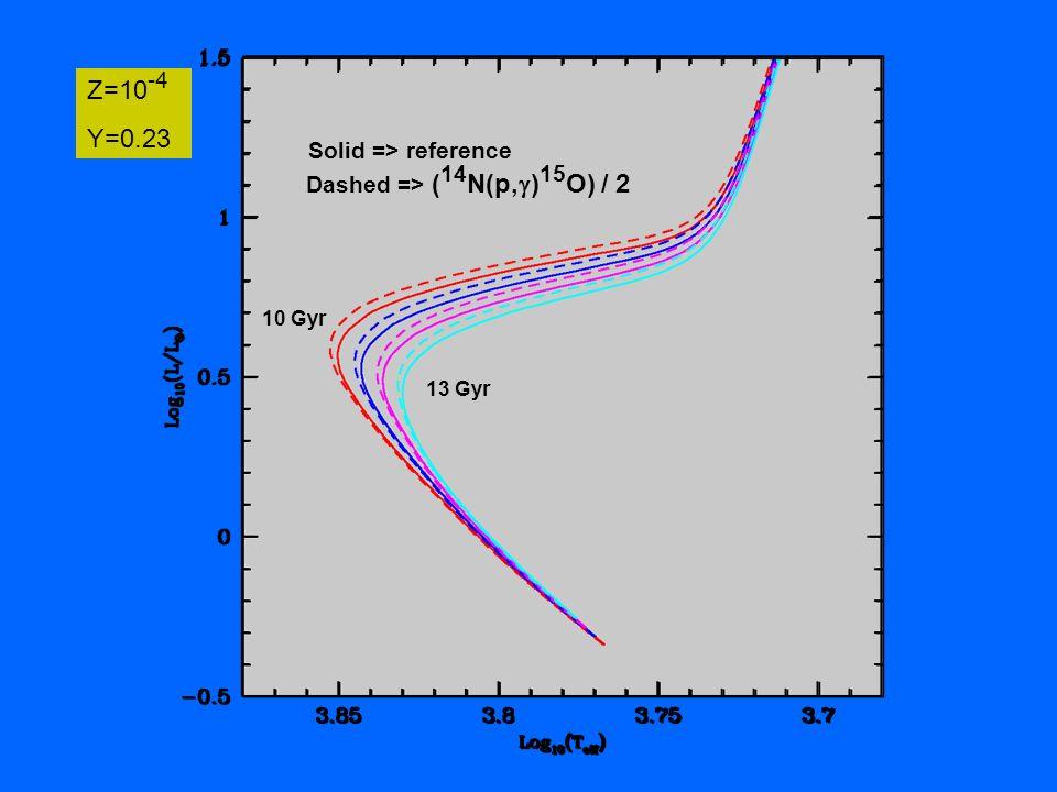 10 Gyr Z=10 -4 Y=0.23 Dashed => ( 14 N(p, ) 15 O) / 2 13 Gyr Solid => reference
