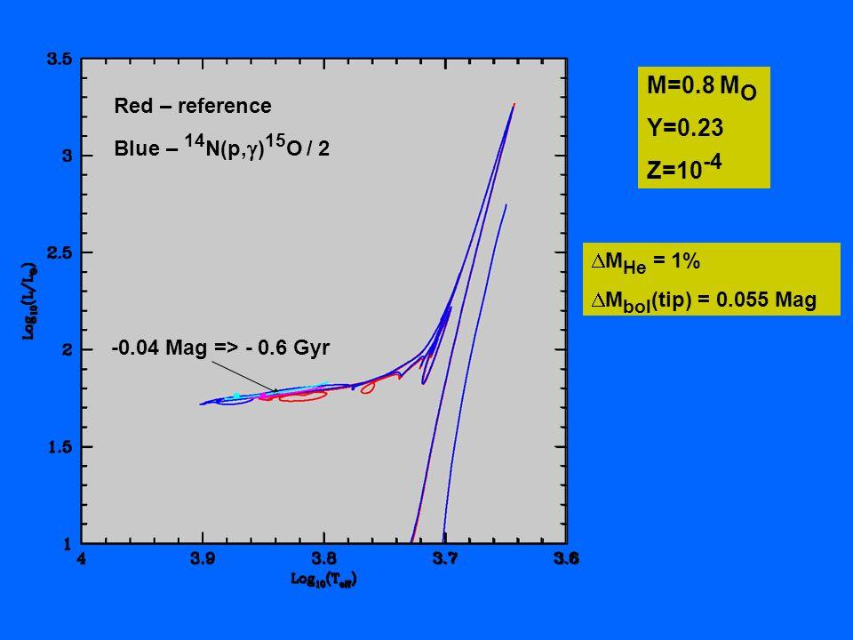 M=0.8 M O Y=0.23 Z=10 -4 M He = 1% M bol (tip) = 0.055 Mag Red – reference Blue – 14 N(p, ) 15 O / 2 -0.04 Mag => - 0.6 Gyr