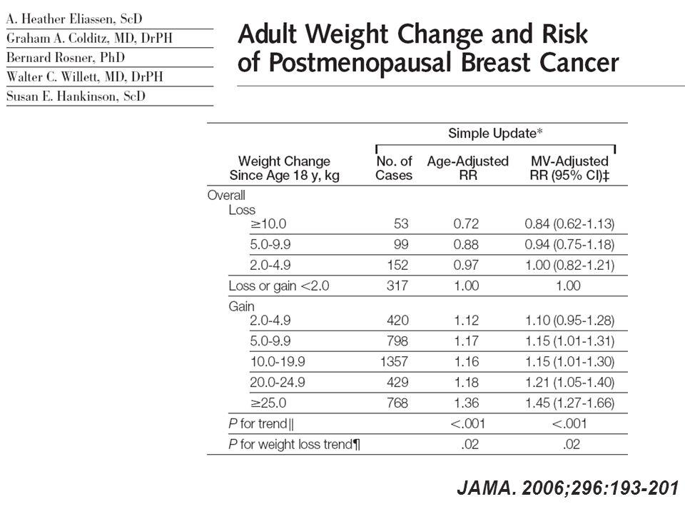 JAMA. 2006;296:193-201