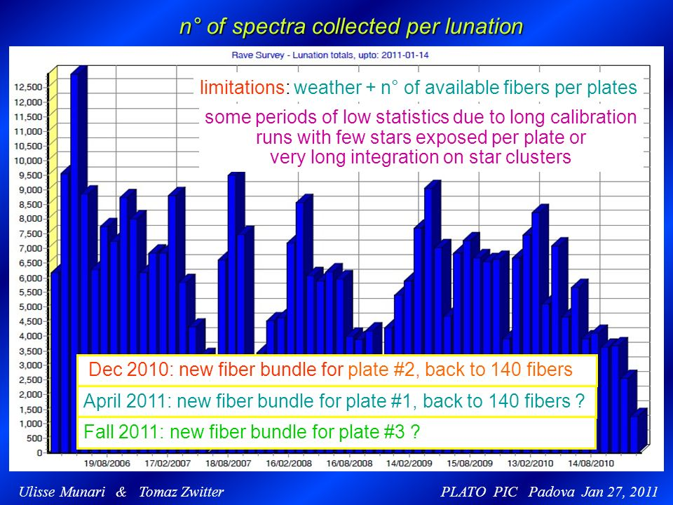 Ulisse Munari & Tomaz Zwitter PLATO PIC Padova Jan 27, 2011 n° of spectra collected per lunation limitations: weather + n° of available fibers per plates some periods of low statistics due to long calibration runs with few stars exposed per plate or very long integration on star clusters Dec 2010: new fiber bundle for plate #2, back to 140 fibers April 2011: new fiber bundle for plate #1, back to 140 fibers .
