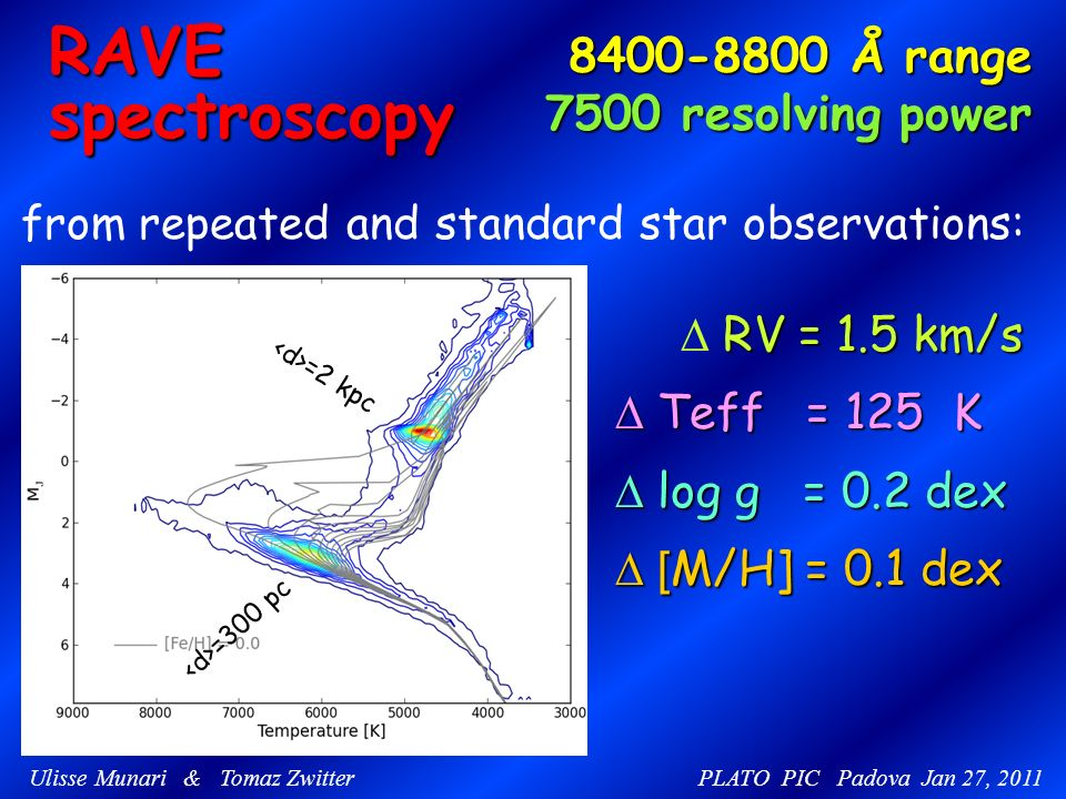 RAVEspectroscopy 8400-8800 Å range 8400-8800 Å range 7500 resolving power 7500 resolving power from repeated and standard star observations: RV = 1.5