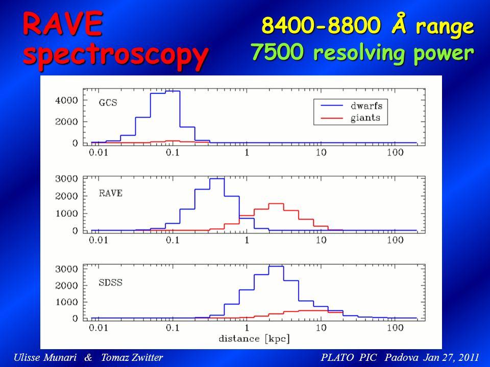 RAVEspectroscopy 8400-8800 Å range 8400-8800 Å range 7500 resolving power 7500 resolving power Ulisse Munari & Tomaz Zwitter PLATO PIC Padova Jan 27, 2011