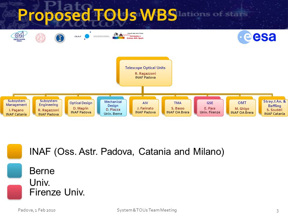 Proposed TOUs WBS Padova, 1 Feb 2010System &TOUs Team Meeting3 Telescope Optical Units R. Ragazzoni INAF Padova Subsystem Management I. Pagano INAF Ca