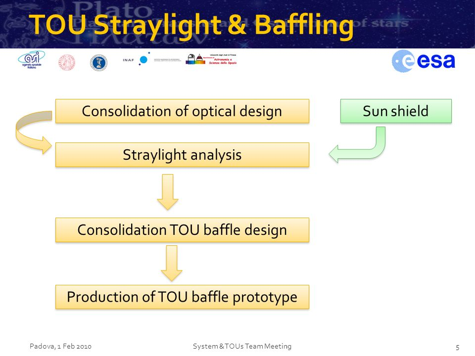 TOU Straylight & Baffling Padova, 1 Feb 2010System &TOUs Team Meeting5 Consolidation of optical design Straylight analysis Sun shield Consolidation TO