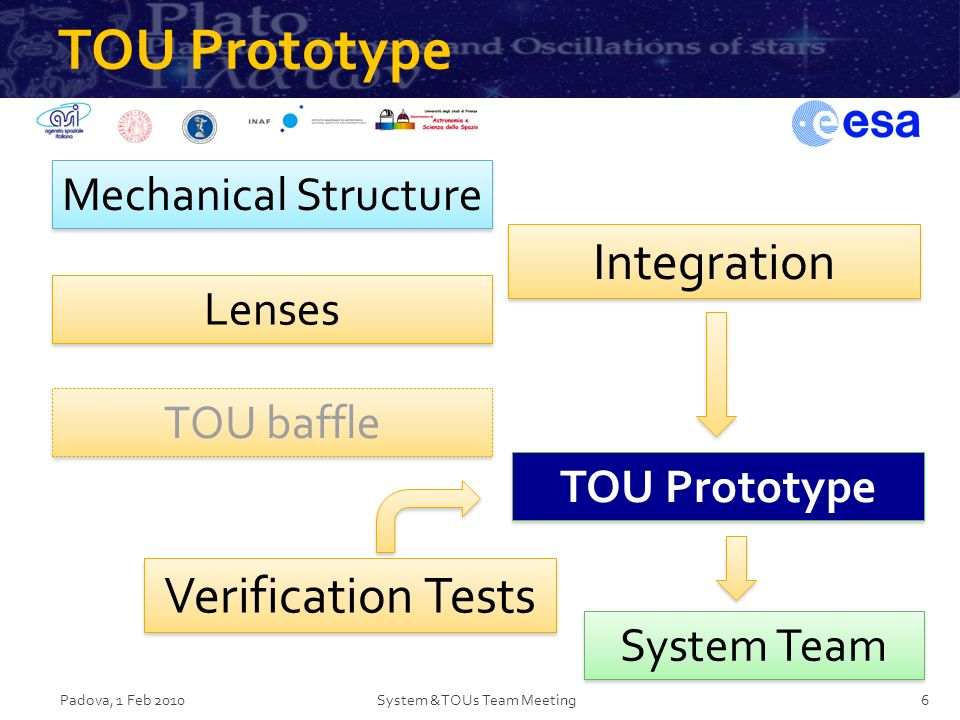 TOU Prototype Padova, 1 Feb 2010System &TOUs Team Meeting6 Mechanical Structure Integration Verification Tests Lenses TOU Prototype System Team TOU baffle
