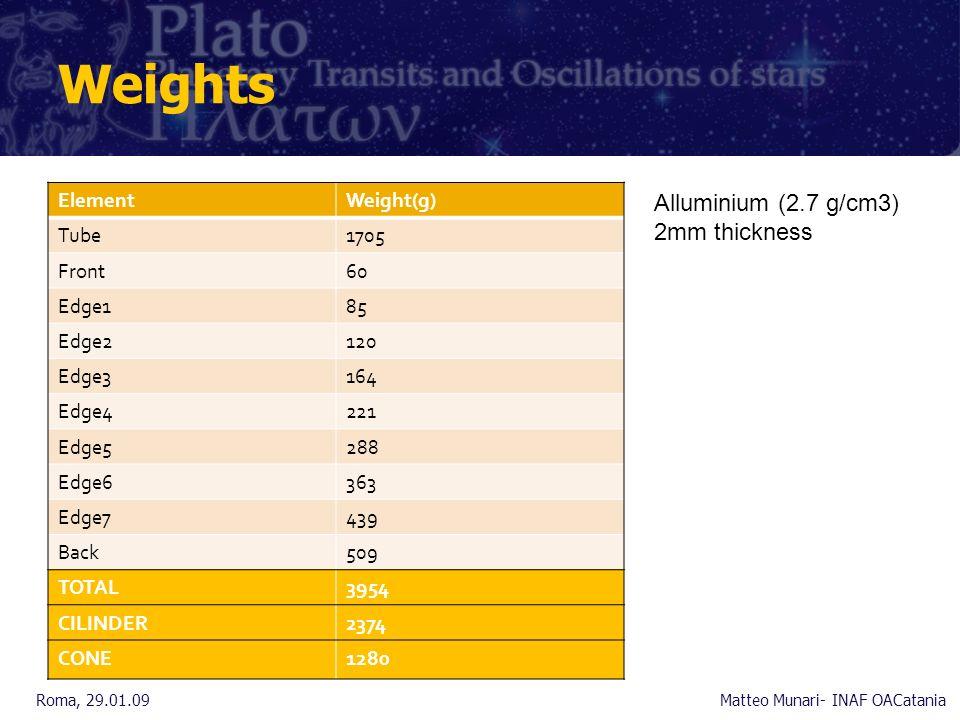Weights ElementWeight(g) Tube1705 Front60 Edge185 Edge2120 Edge3164 Edge4221 Edge5288 Edge6363 Edge7439 Back509 TOTAL3954 CILINDER2374 CONE1280 Roma, 29.01.09Matteo Munari- INAF OACatania Alluminium (2.7 g/cm3) 2mm thickness
