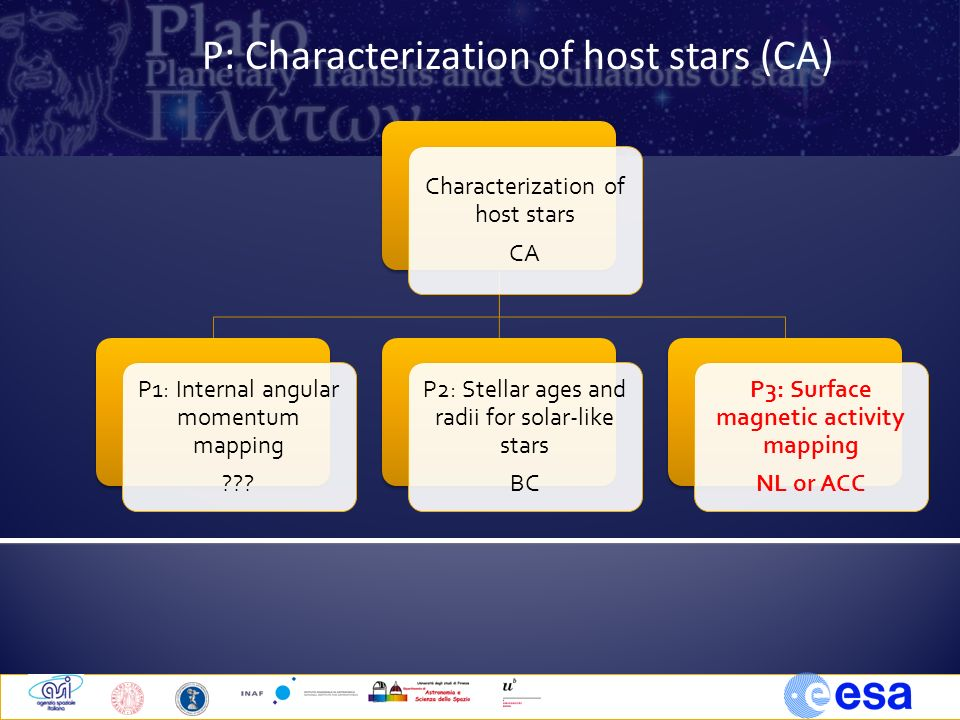 Characterization of host stars CA P1: Internal angular momentum mapping ??.