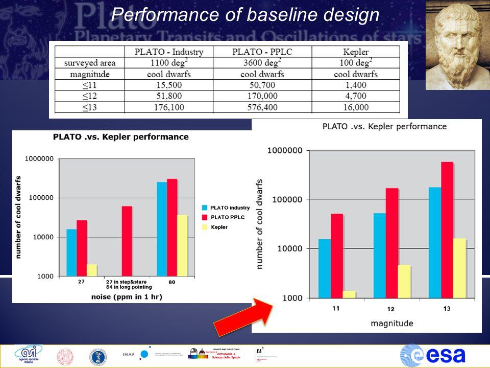 Performance of baseline design