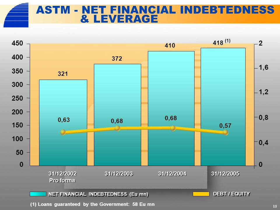 321 372 410 418 (1) 0 0,4 0,8 1,2 1,6 2 15 ASTM - NET FINANCIAL INDEBTEDNESS & LEVERAGE DEBT / EQUITY NET FINANCIAL INDEBTEDNESS (Eu mn) 31/12/2002 Pro forma 31/12/2003 31/12/2004 31/12/2005 (1) Loans guaranteed by the Government: 58 Eu mn 0 100 200 300 450 50 150 250 350 400 0,63 0,68 0,57