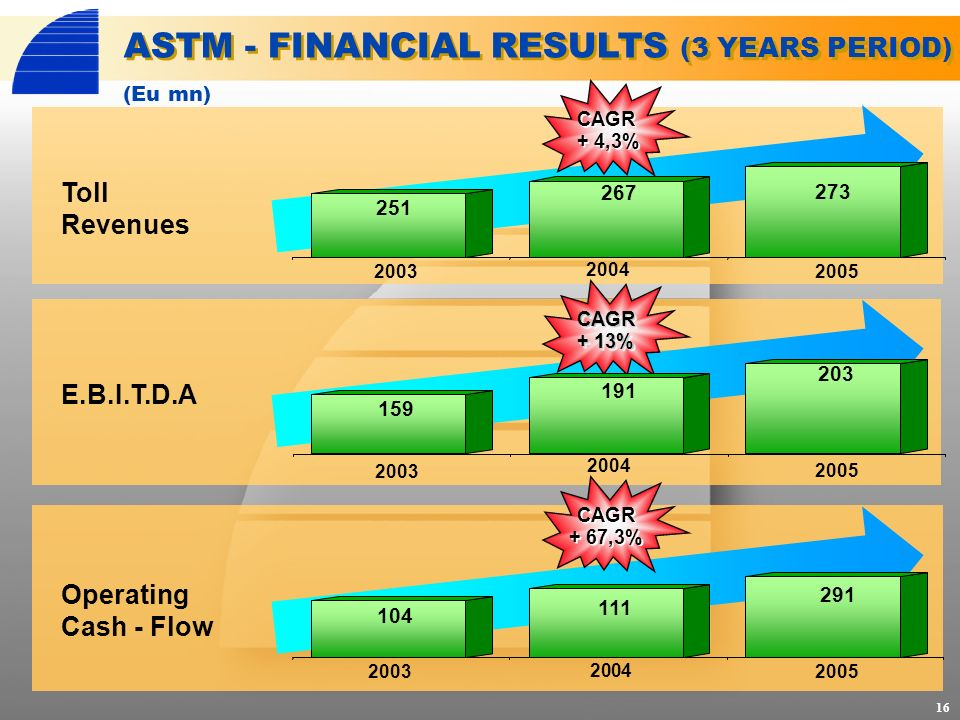CAGR + 4,3% CAGR + 13% CAGR + 67,3% ASTM - FINANCIAL RESULTS (3 YEARS PERIOD) Toll Revenues E.B.I.T.D.A Operating Cash - Flow 2003 2004 2005 (Eu mn) 16 2003 2004 2005 2003 2004 2005 251 267 273 159 191 203 104 111 291