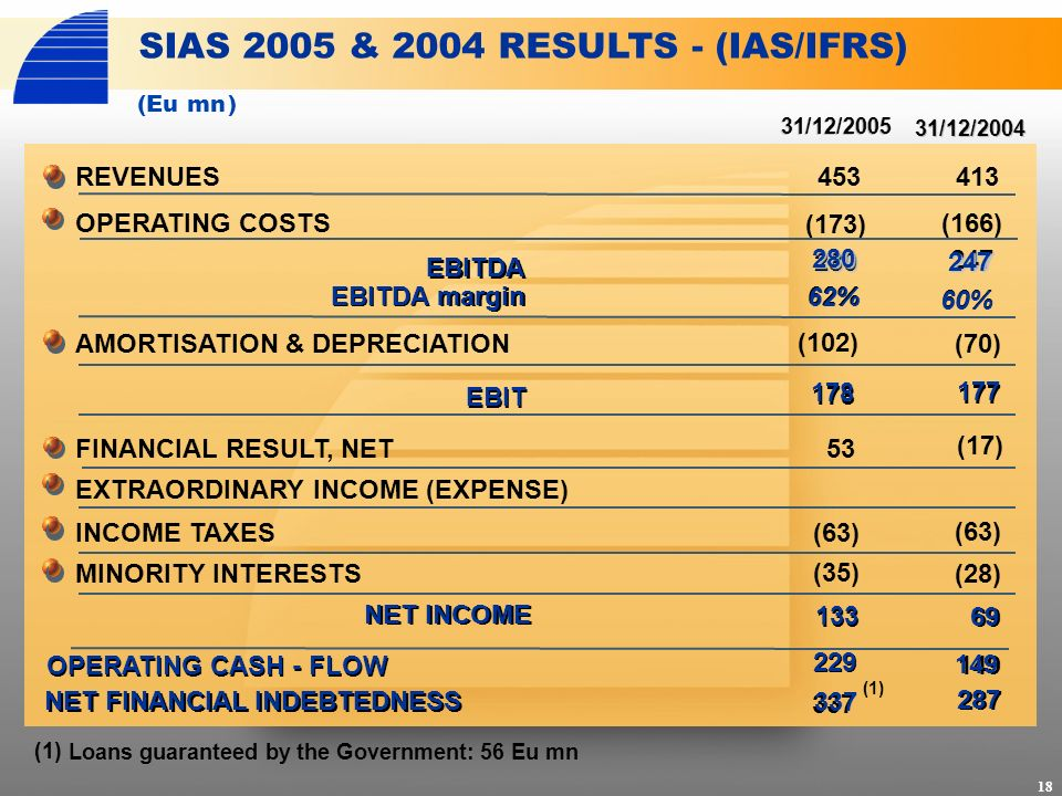 REVENUES OPERATING COSTS 31/12/2005 31/12/2004 SIAS 2005 & 2004 RESULTS - (IAS/IFRS) EBITDA margin EBITDA margin AMORTISATION & DEPRECIATION EBIT FINANCIAL RESULT, NET EXTRAORDINARY INCOME (EXPENSE) INCOME TAXES MINORITY INTERESTS NET INCOME 453 (173) (102) 53 (63) (35) 413 (166) (70) (17) (63) (28) 280 178 133 60% 177 69 337 287 (1) Loans guaranteed by the Government: 56 Eu mn (Eu mn) 18 229 149 NET FINANCIAL INDEBTEDNESS OPERATING CASH - FLOW (1) 280 247 247 62% 60% 62% 178 177 133 69 229 149 337 287