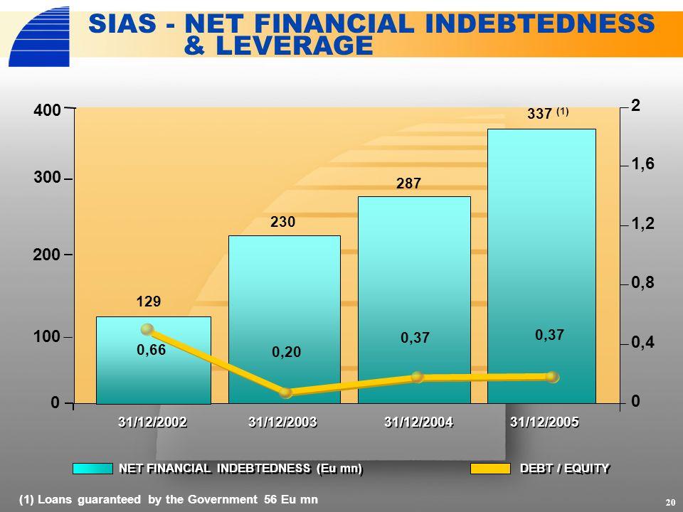 NET FINANCIAL INDEBTEDNESS (Eu mn) DEBT / EQUITY 0 0,4 0,8 1,2 1,6 2 20 SIAS - NET FINANCIAL INDEBTEDNESS & LEVERAGE 0 100 200 300 (1) Loans guaranteed by the Government 56 Eu mn 31/12/2002 31/12/2005 31/12/2004 31/12/2003 129 287 230 337 (1) 0,66 0,37 0,20 0,37 400