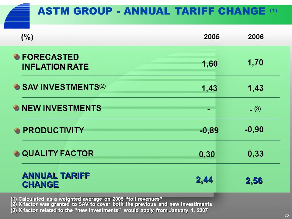 25 ASTM GROUP - ANNUAL TARIFF CHANGE (1) ANNUAL TARIFF CHANGE 2,44 PRODUCTIVITY -0,89 -0,90 (1) Calculated as a weighted average on 2005 toll revenues (2) X factor was granted to SAV to cover both the previous and new investiments (3) X factor related to the new investments would apply from January 1, 2007 (2) X factor was granted to SAV to cover both the previous and new investiments (3) X factor related to the new investments would apply from January 1, 2007 NEW INVESTMENTS QUALITY FACTOR 0,30 2005 FORECASTED INFLATION RATE 2006 FORECASTED INFLATION RATE 1,60 (%) SAV INVESTMENTS (2) 1,43 - - (3) 0,33 1,70 2,56