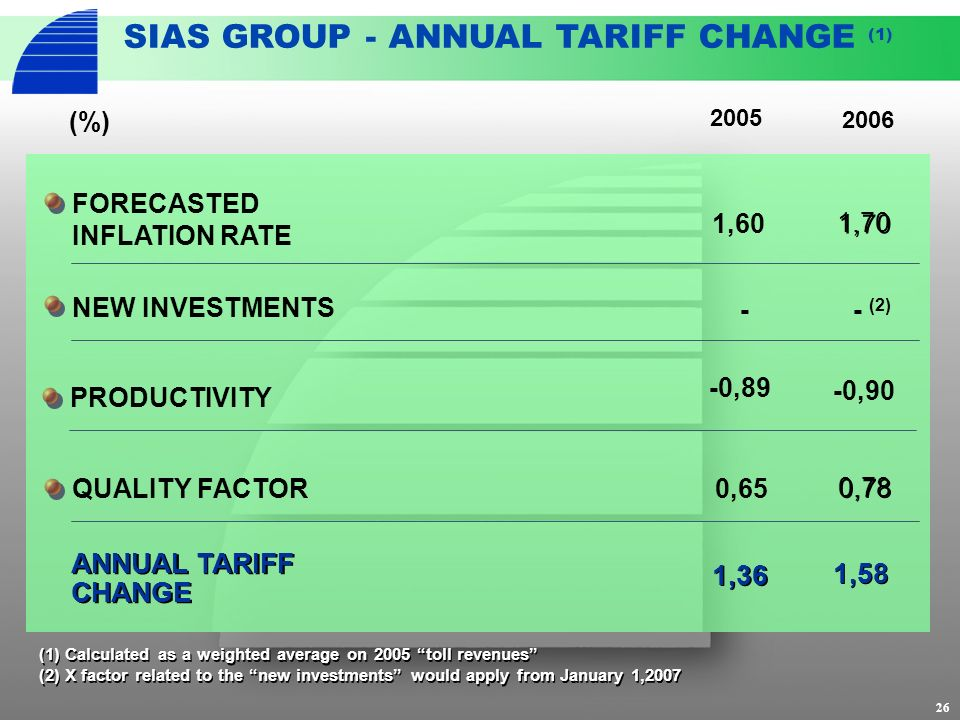 26 SIAS GROUP - ANNUAL TARIFF CHANGE (1) ANNUAL TARIFF CHANGE 1,36 PRODUCTIVITY -0,89 -0,90 (1) Calculated as a weighted average on 2005 toll revenues (2) X factor related to the new investments would apply from January 1,2007 (1) Calculated as a weighted average on 2005 toll revenues (2) X factor related to the new investments would apply from January 1,2007 NEW INVESTMENTS FORECASTED INFLATION RATE 1,60 2006 (%) QUALITY FACTOR0,65 0,78 1,58 1,70 - (2) - 2005