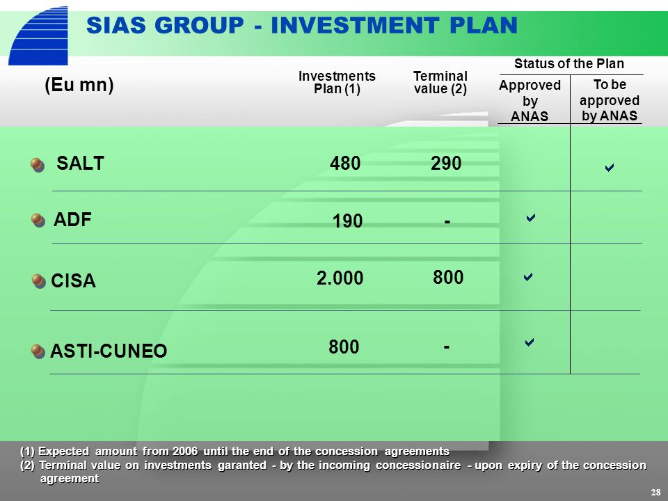 28 SIAS GROUP - INVESTMENT PLAN CISA 2.000 800 ASTI-CUNEO 800 Investments Plan (1) ADF (Eu mn) 190 - - Status of the Plan Approved by ANAS To be approved by ANAS 290480SALT Terminal value (2) (1) Expected amount from 2006 until the end of the concession agreements (2) Terminal value on investments garanted - by the incoming concessionaire - upon expiry of the concession agreement (1) Expected amount from 2006 until the end of the concession agreements (2) Terminal value on investments garanted - by the incoming concessionaire - upon expiry of the concession agreement