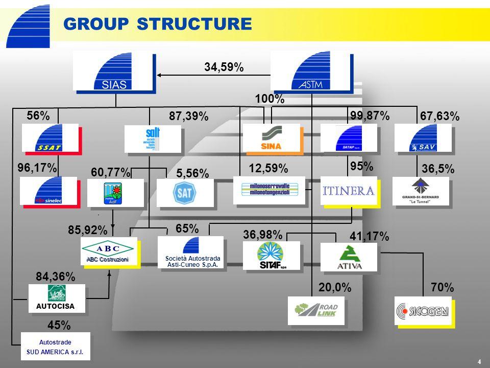 34,59% AUTOCISA 84,36% 5,56% 60,77% 85,92% 56% 87,39% 96,17% GROUP STRUCTURE 4 36,98% 41,17% 99,87% 67,63% 20,0%70% 36,5% 95% 100% 12,59% ABC Costruzioni Società Autostrada Asti-Cuneo S.p.A.